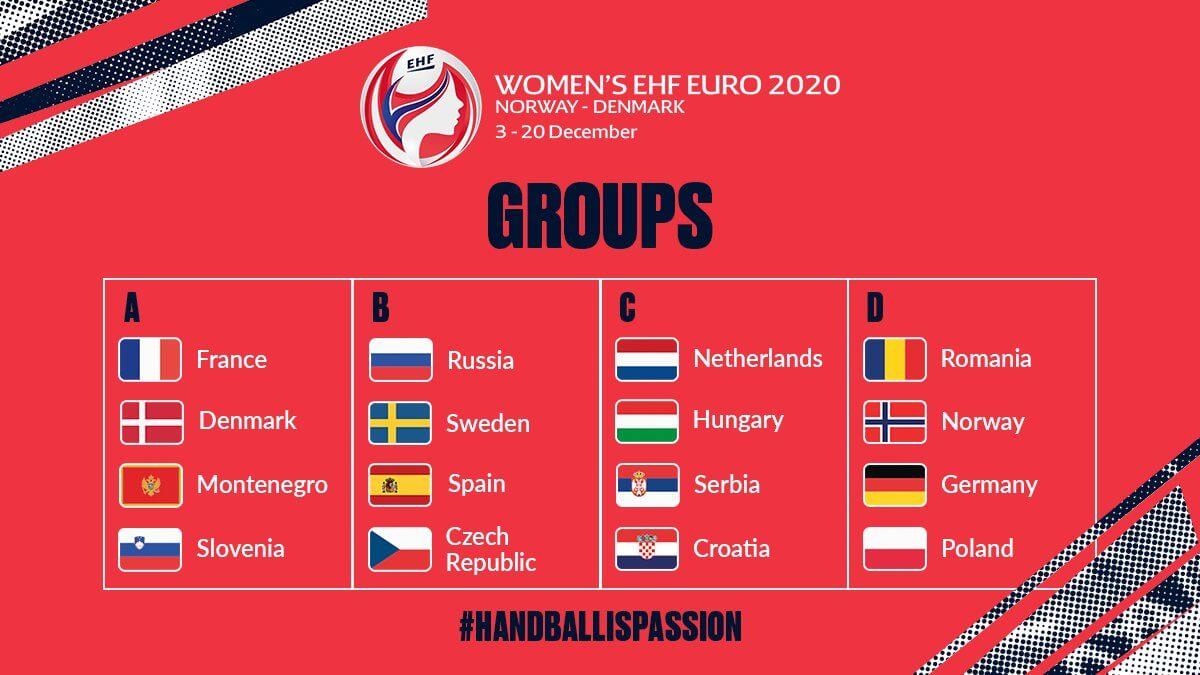 WOMEN´S EHF EURO 2020: Grupos | SPS Balonmano