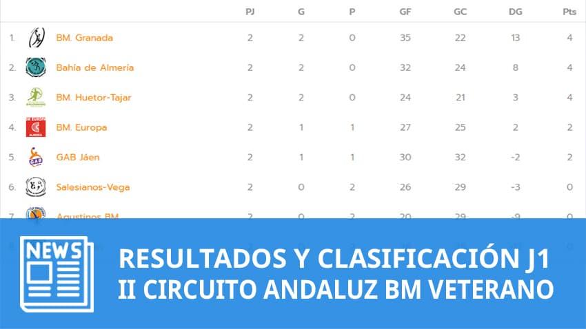 Clasificación II Circuito Andaluz de Balonmano Veterano